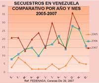 Secuestros Venezuela2005-2007