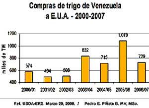 Compras de trigo de Venezuela aE.U.A.